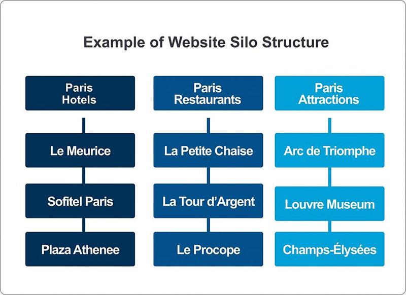 Cấu trúc Silo Website là gì?