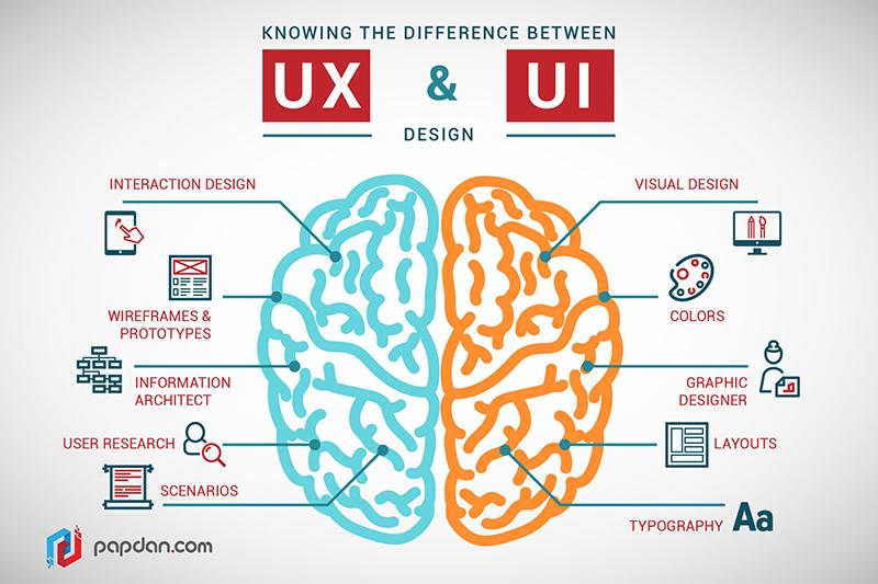 UX là gì?